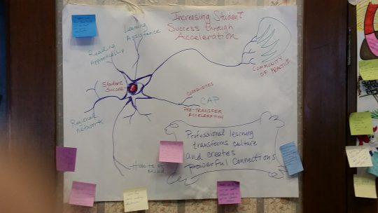 Nerve Cell of Student Success