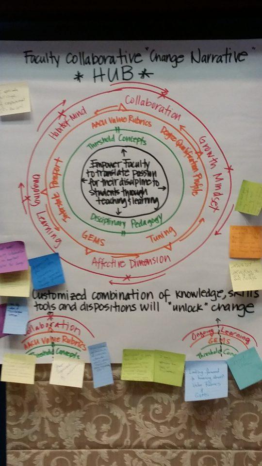 Faculty Collaborative HUB