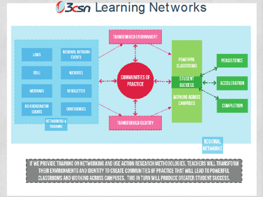 3CSN Theory of Change and Logic Model
