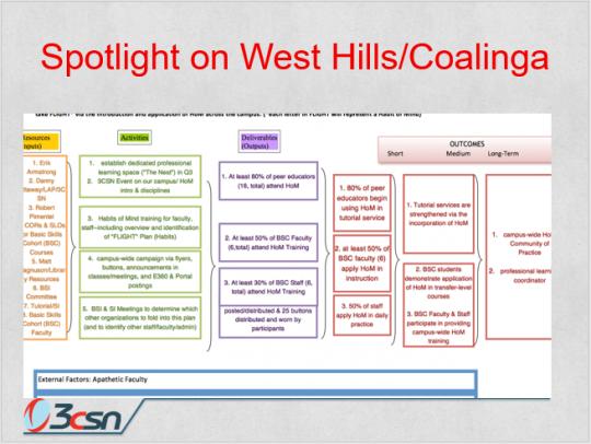 West Hills Logic Model