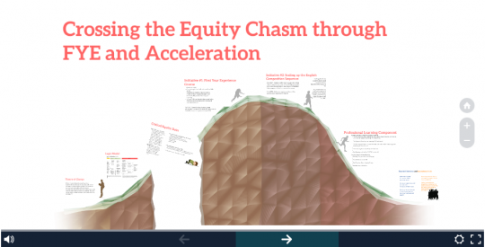 Delta's extensive presentation on equity and acceleration. Click on the image to go to their presentation.